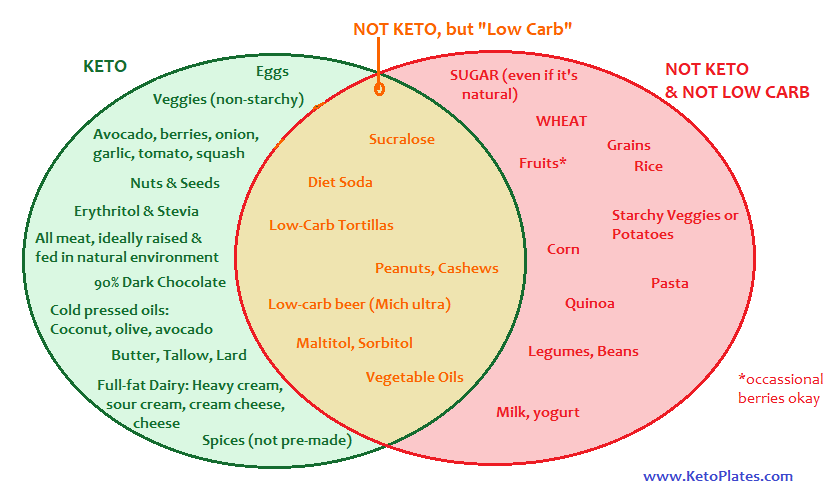 Strict Keto Vs Low Carb Pie Chart Foods Borderline